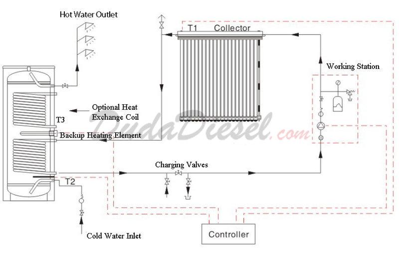 500 Liter Solar Water Heater System [SHS500] | DudaDiesel Biodiesel ...