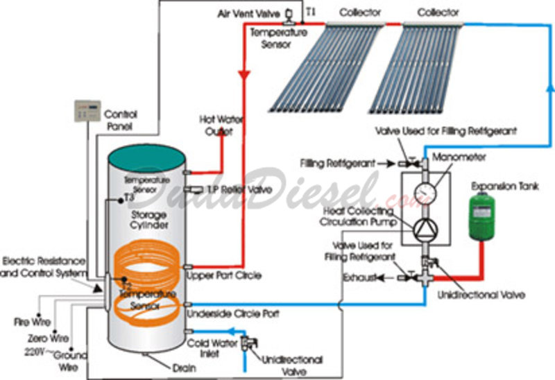Standard Solar Water Collector [SC5818] | Dudasel Biosel Supplies